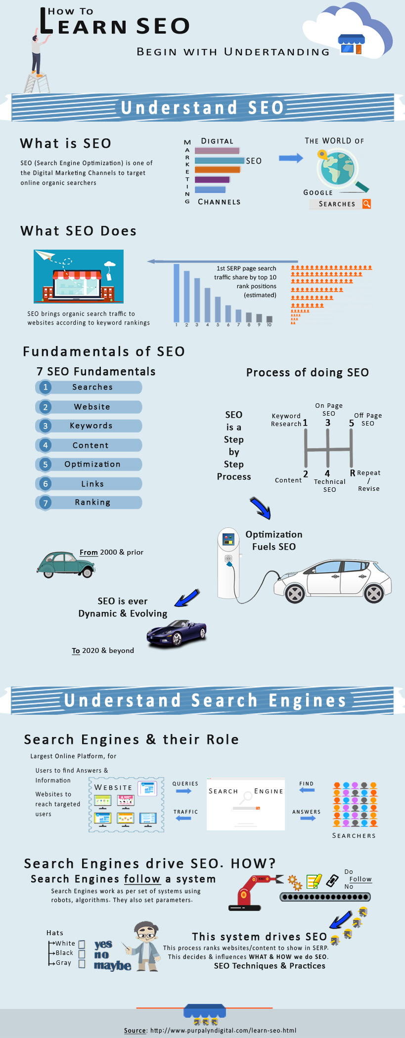 How to learn basic SEO Knowledge from scrach & fast [Infographic]